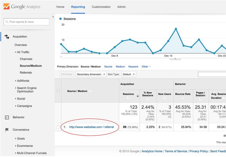 UTM Tags Google Analytics
